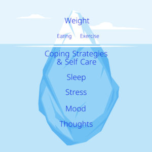 Iceberg showing factors related to weight loss.
